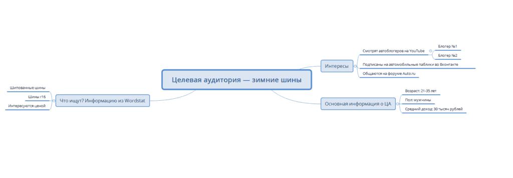 Анализ целевой аудитории в Mind Map