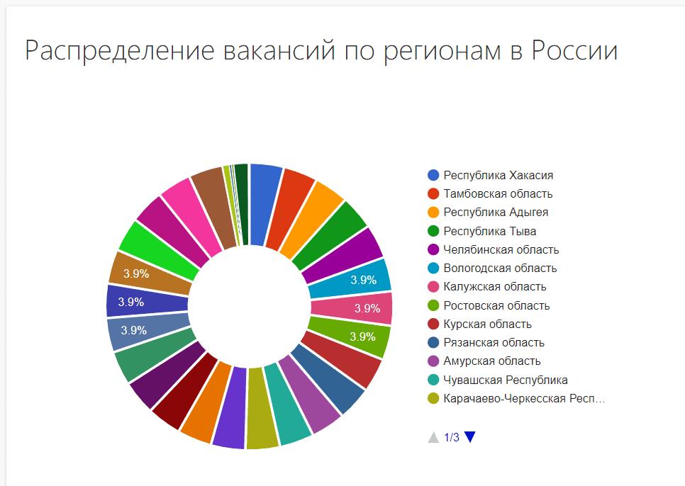 Вакансии программист 1С по регионам