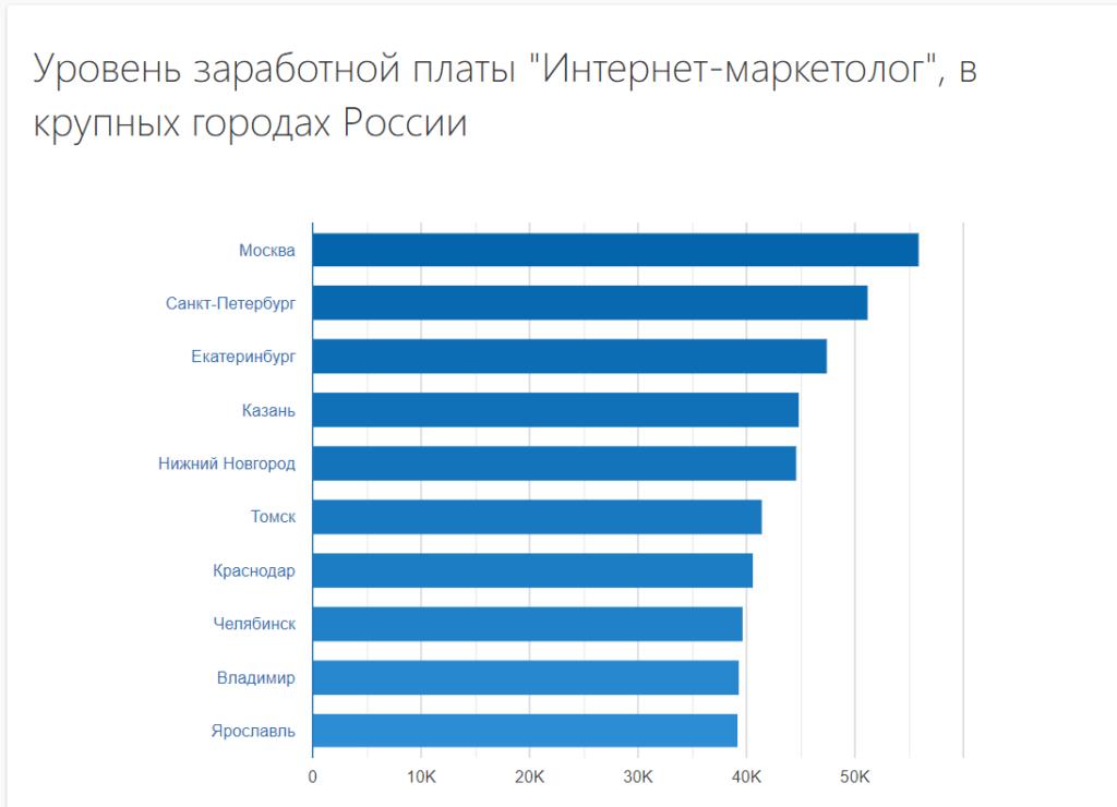 Уровень ЗП ИМ в крупных городах России