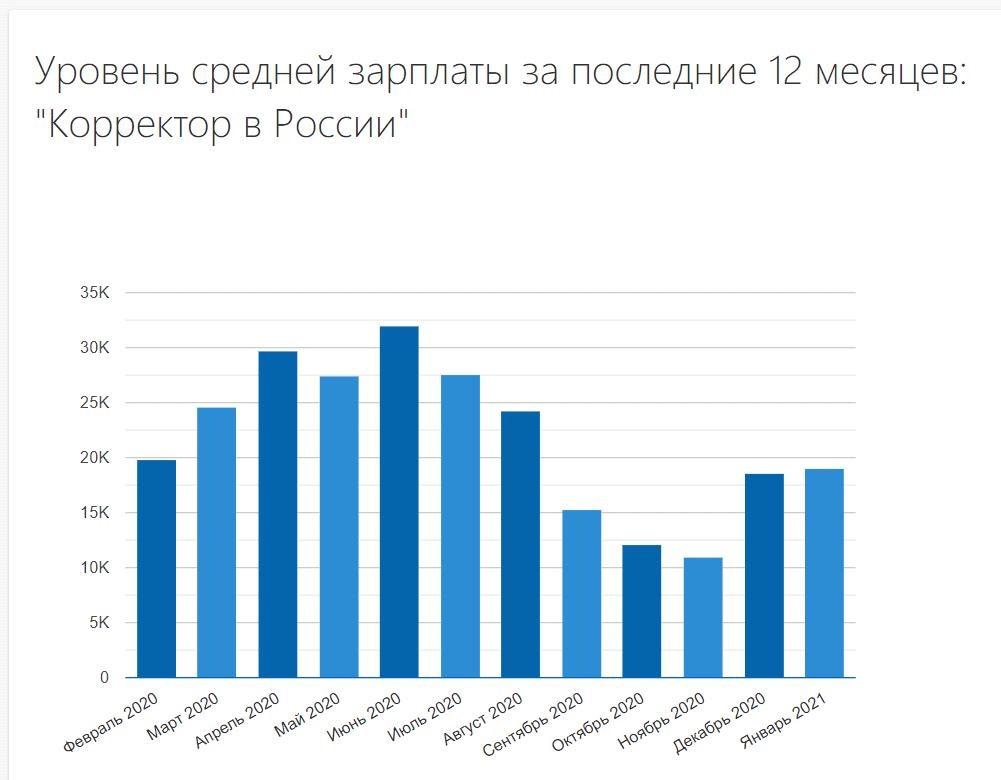 Уровень средней ЗП корректора за 12 месяцев