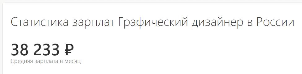Средняя ЗП графического дизайнера в России